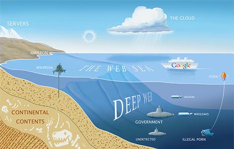 deep web potraga za digitalnim rajem laguna knjige